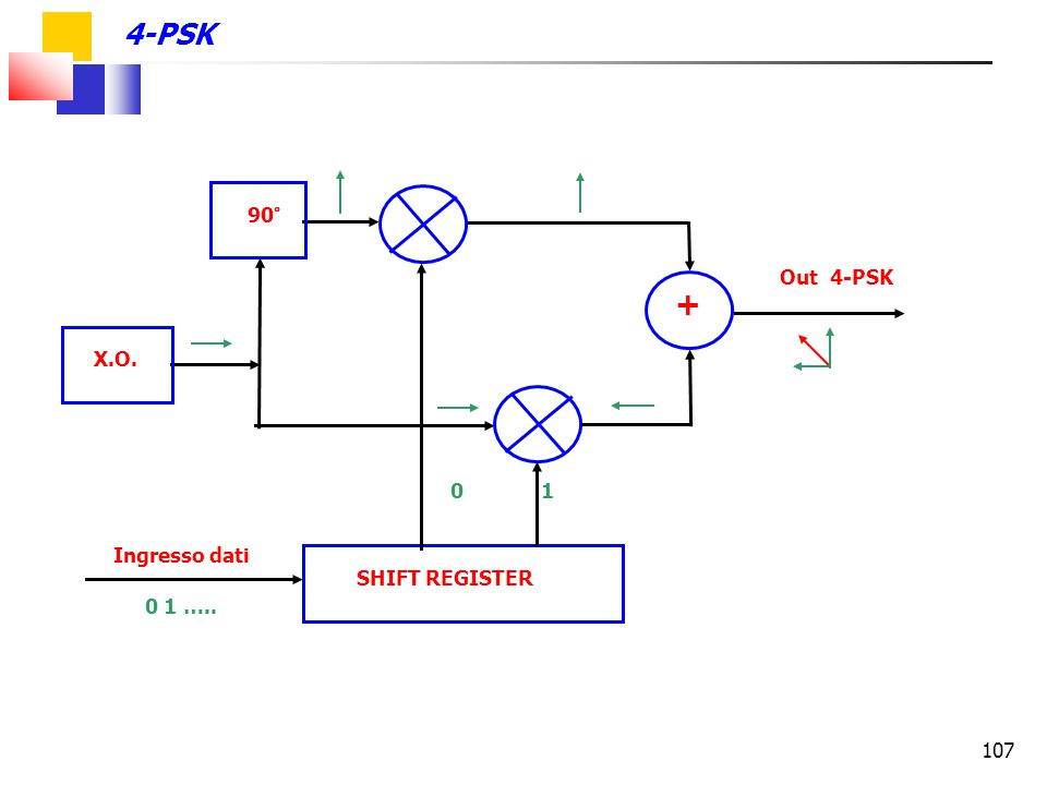 + 4-PSK 90° Out 4-PSK X.O. 0 1 Ingresso dati SHIFT REGISTER 0 1 …..