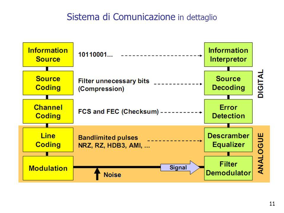 Sistema di Comunicazione in dettaglio