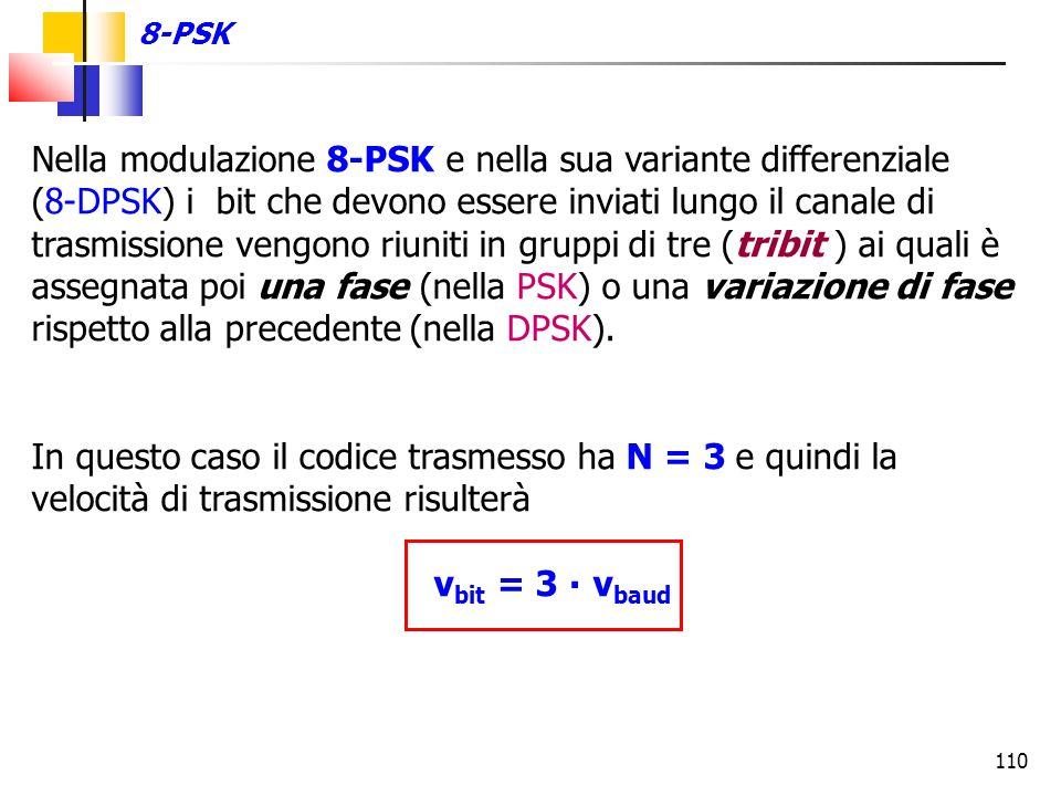 In questo caso il codice trasmesso ha N = 3 e quindi la
