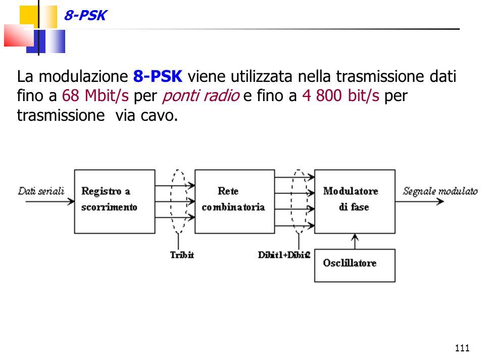 8-PSK La modulazione 8-PSK viene utilizzata nella trasmissione dati fino a 68 Mbit/s per ponti radio e fino a 4 800 bit/s per trasmissione via cavo.
