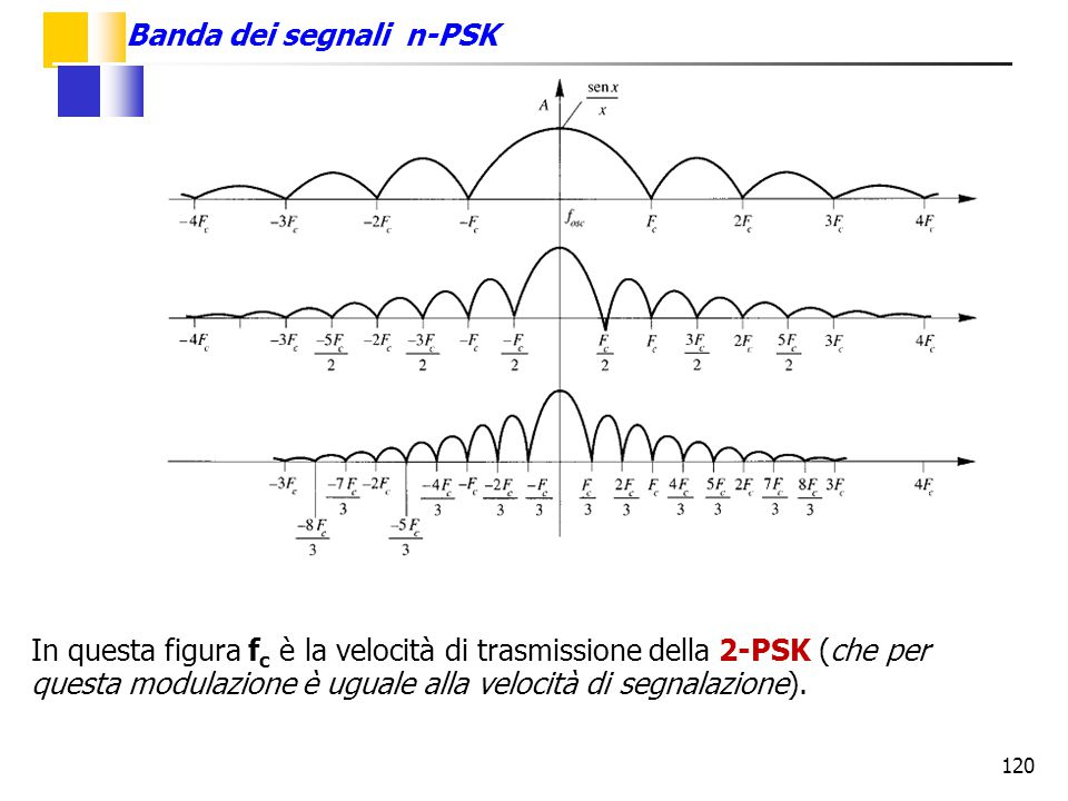 Banda dei segnali n-PSK
