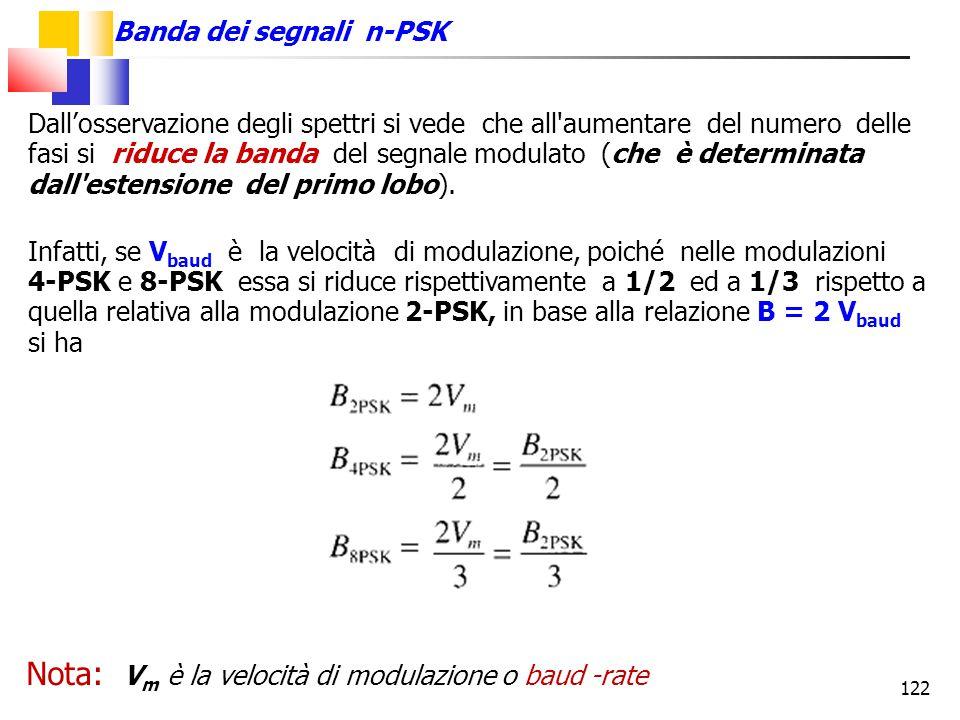 Nota: Vm è la velocità di modulazione o baud -rate