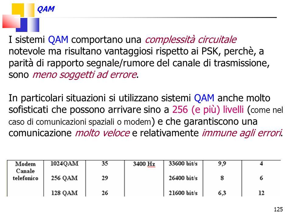 I sistemi QAM comportano una complessità circuitale