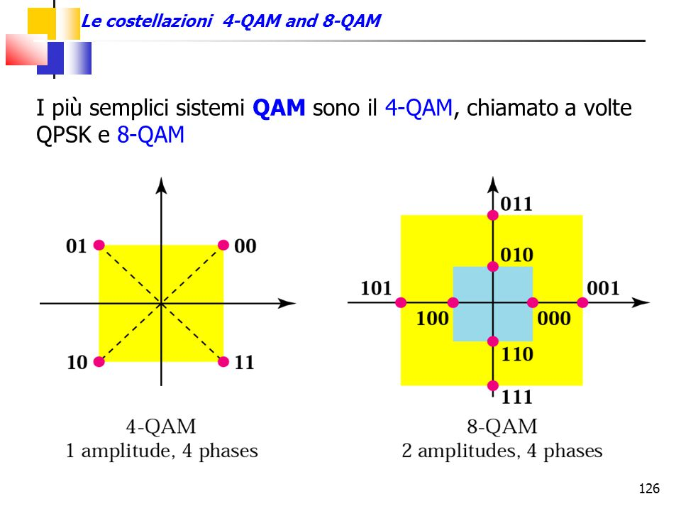 Le costellazioni 4-QAM and 8-QAM