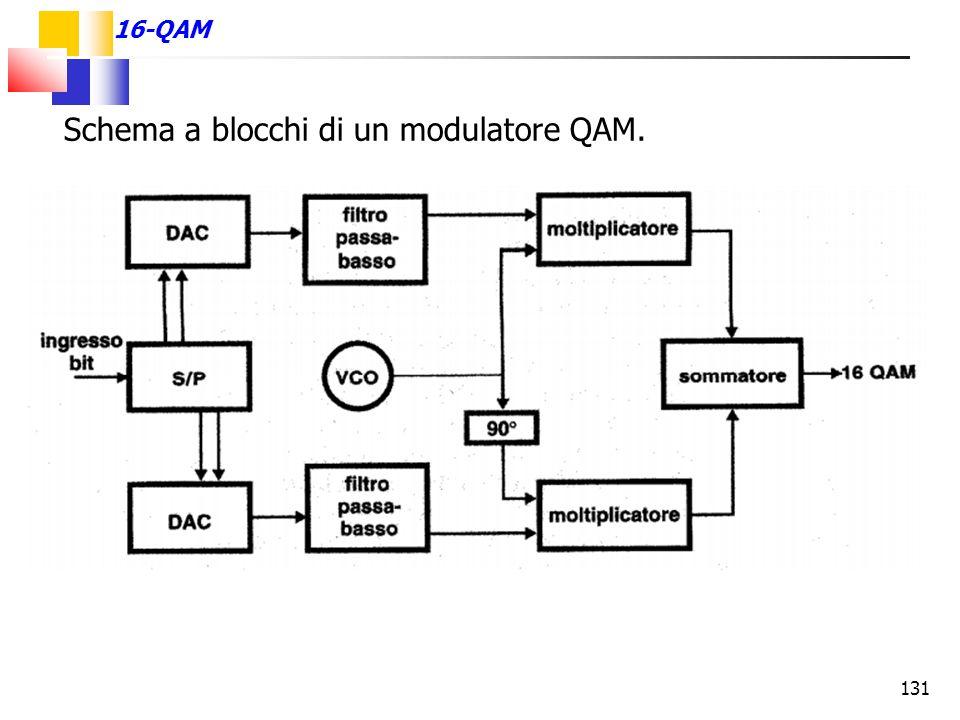 Schema a blocchi di un modulatore QAM.