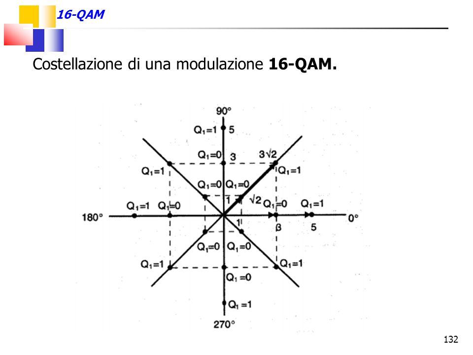 Costellazione di una modulazione 16-QAM.