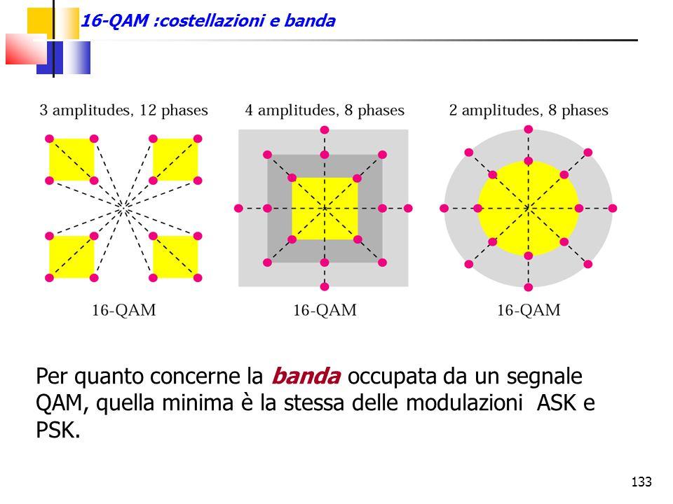 16-QAM :costellazioni e banda