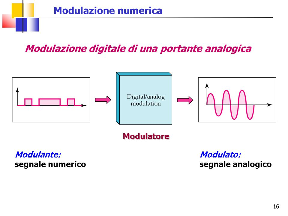 Modulazione digitale di una portante analogica