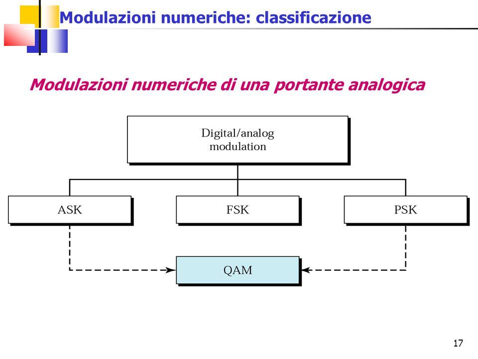 Modulazioni numeriche: classificazione
