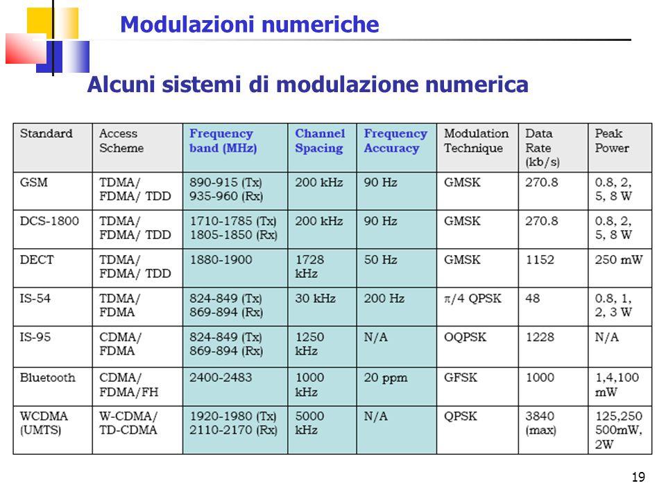 Modulazioni numeriche