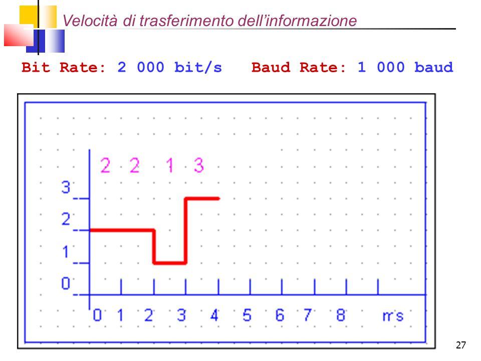Velocità di trasferimento dell'informazione