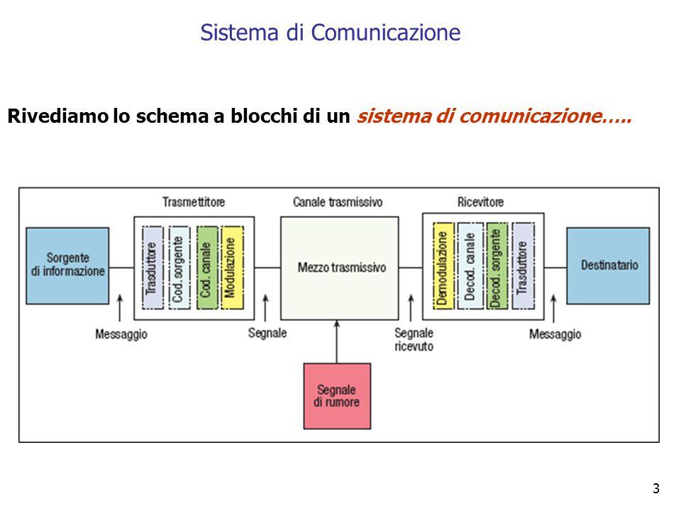 Rivediamo lo schema a blocchi di un sistema di comunicazione…..