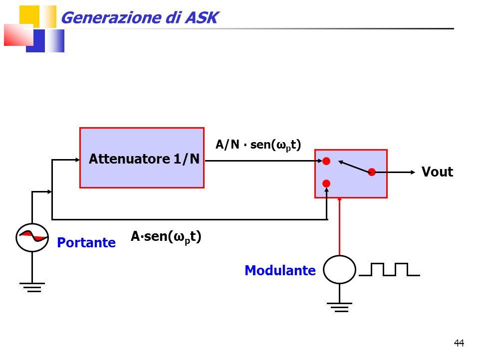 Attenuatore 1/N Vout A∙sen(ωpt) Portante Modulante