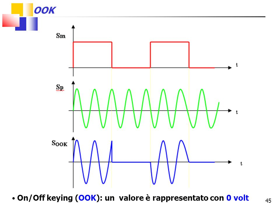 OOK On/Off keying (OOK): un valore è rappresentato con 0 volt 45 45