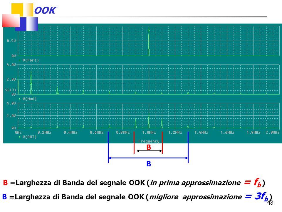 OOK B. B. B =Larghezza di Banda del segnale OOK (in prima approssimazione = fb )