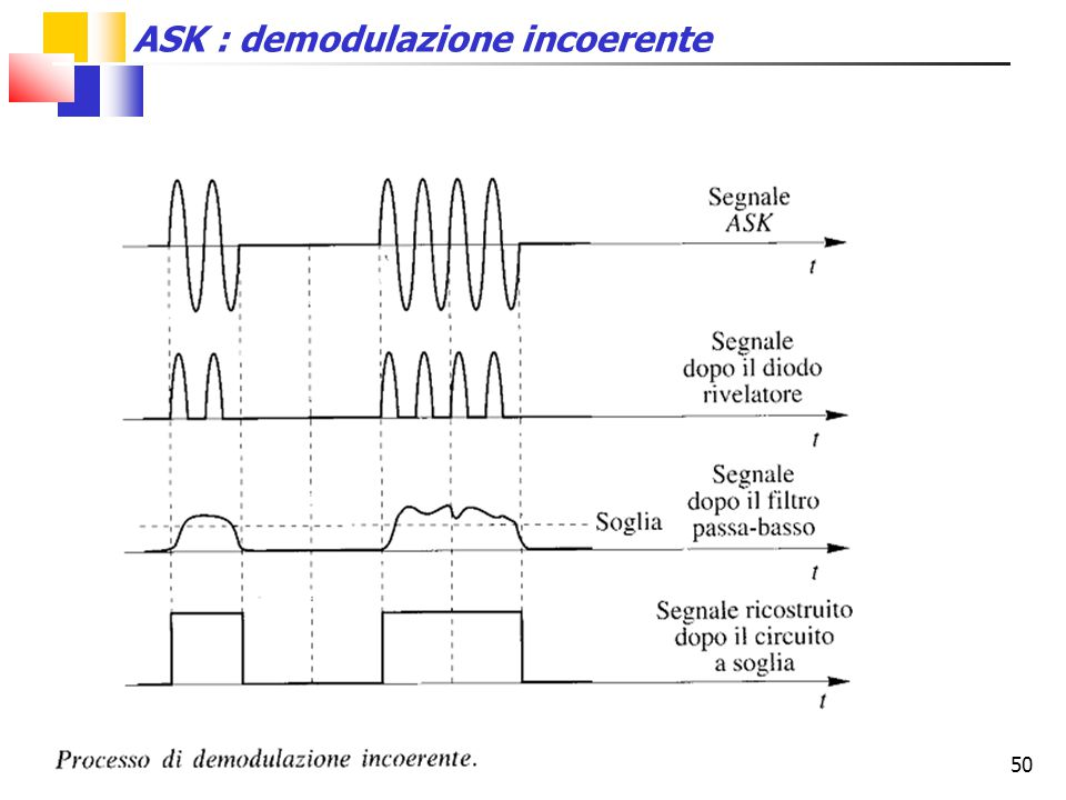 ASK : demodulazione incoerente