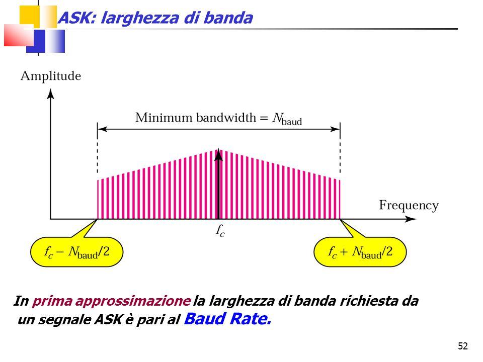 ASK: larghezza di banda