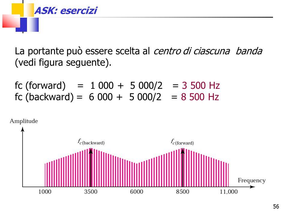 ASK: esercizi La portante può essere scelta al centro di ciascuna banda (vedi figura seguente). fc (forward) = 1 000 + 5 000/2 = 3 500 Hz.