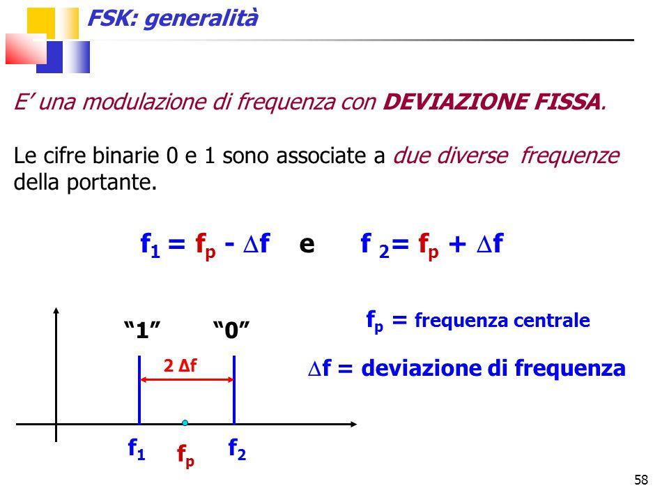FSK: generalità 1 0 f1 f2 fp