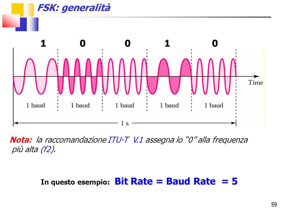 FSK: generalità 1 0 0 1 0. Nota: la raccomandazione ITU-T V.1 assegna lo 0 alla frequenza.