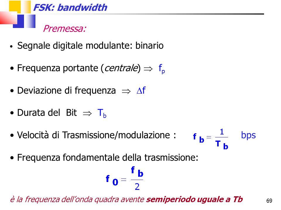 Frequenza portante (centrale)  fp Deviazione di frequenza  f