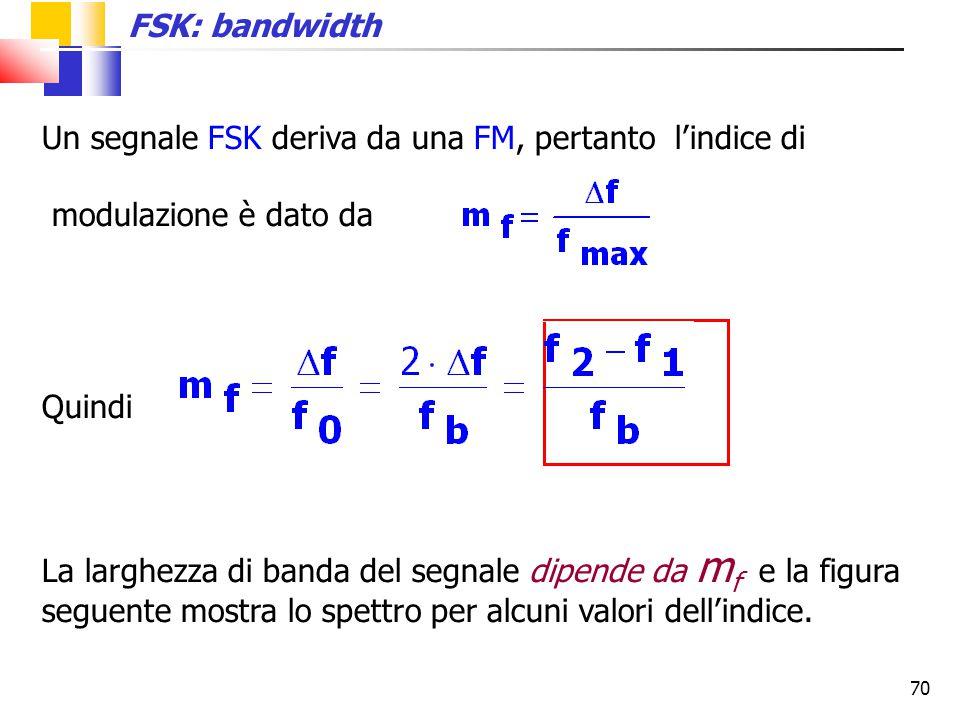Un segnale FSK deriva da una FM, pertanto l'indice di