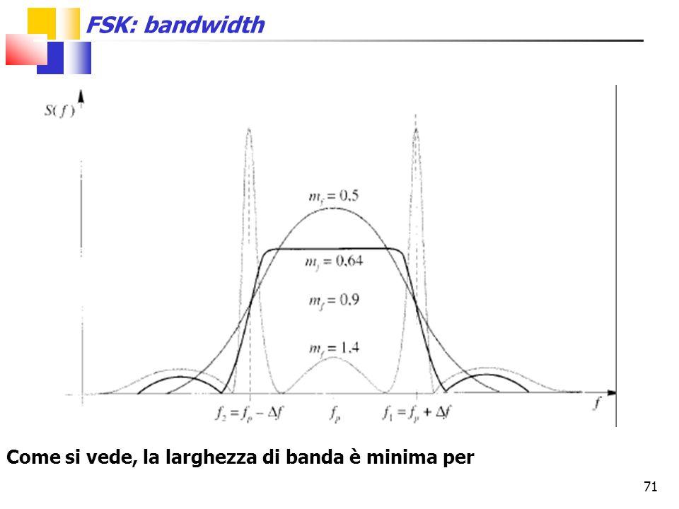Come si vede, la larghezza di banda è minima per