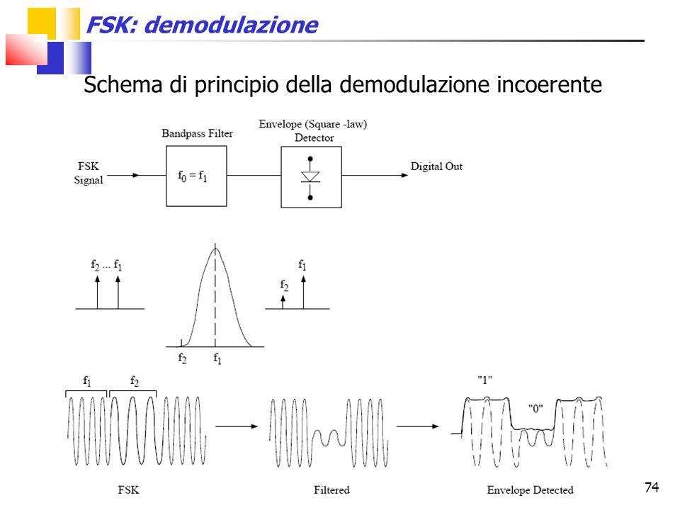 Schema di principio della demodulazione incoerente