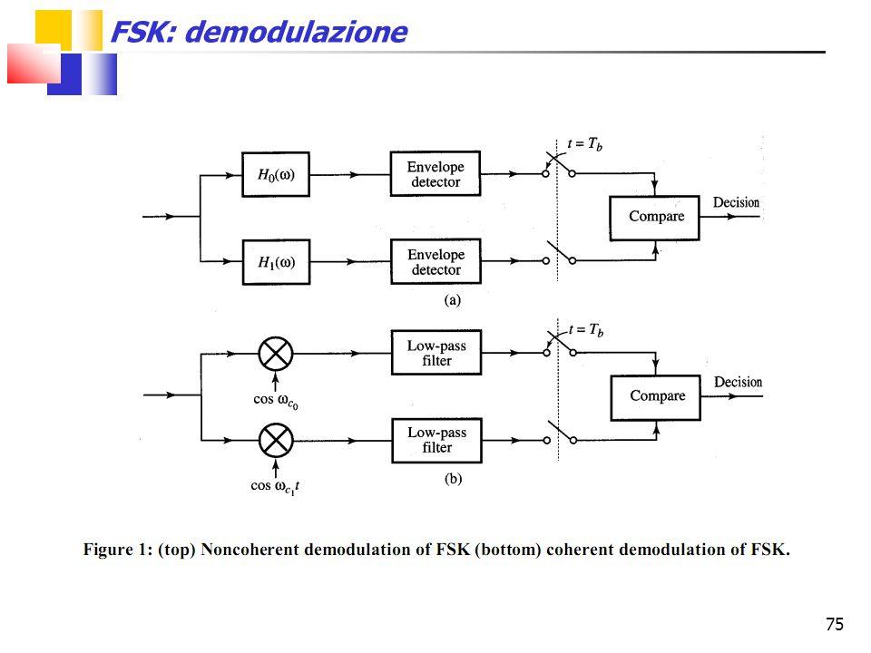 FSK: demodulazione 75