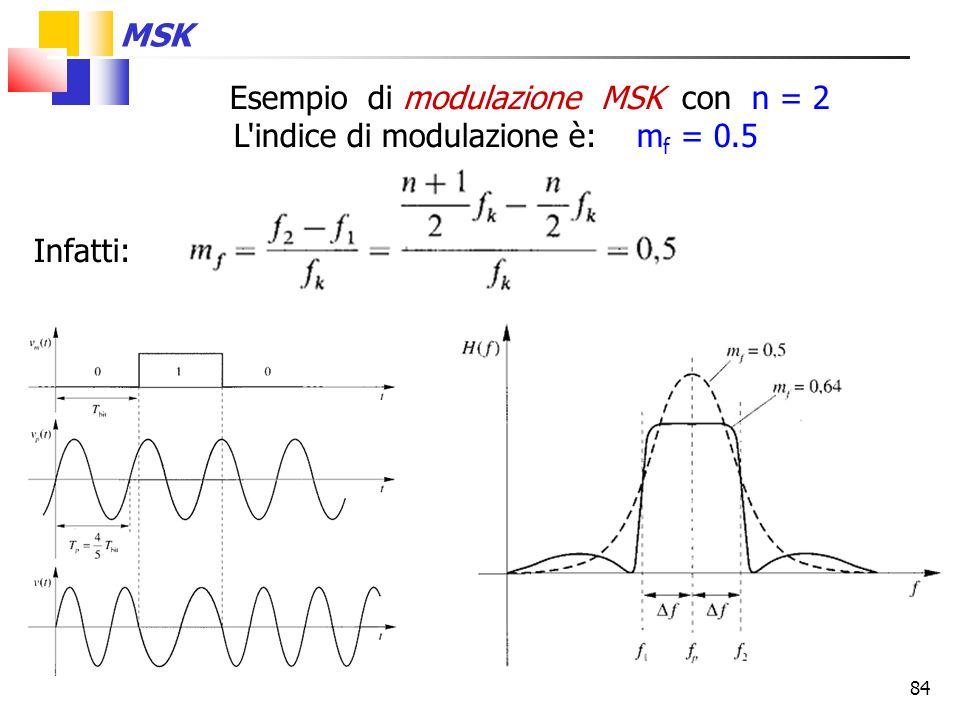 Esempio di modulazione MSK con n = 2