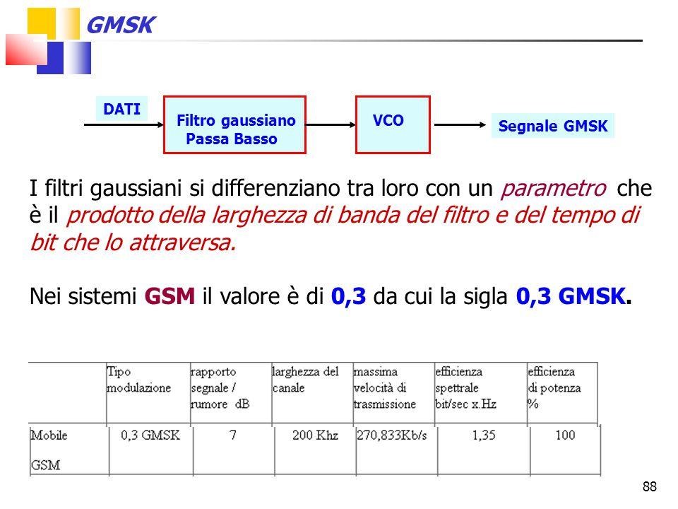 Nei sistemi GSM il valore è di 0,3 da cui la sigla 0,3 GMSK.