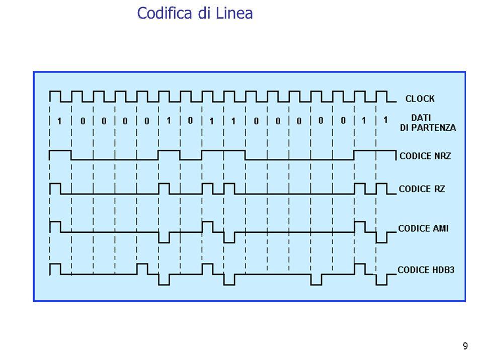 Codifica di Linea 9 9