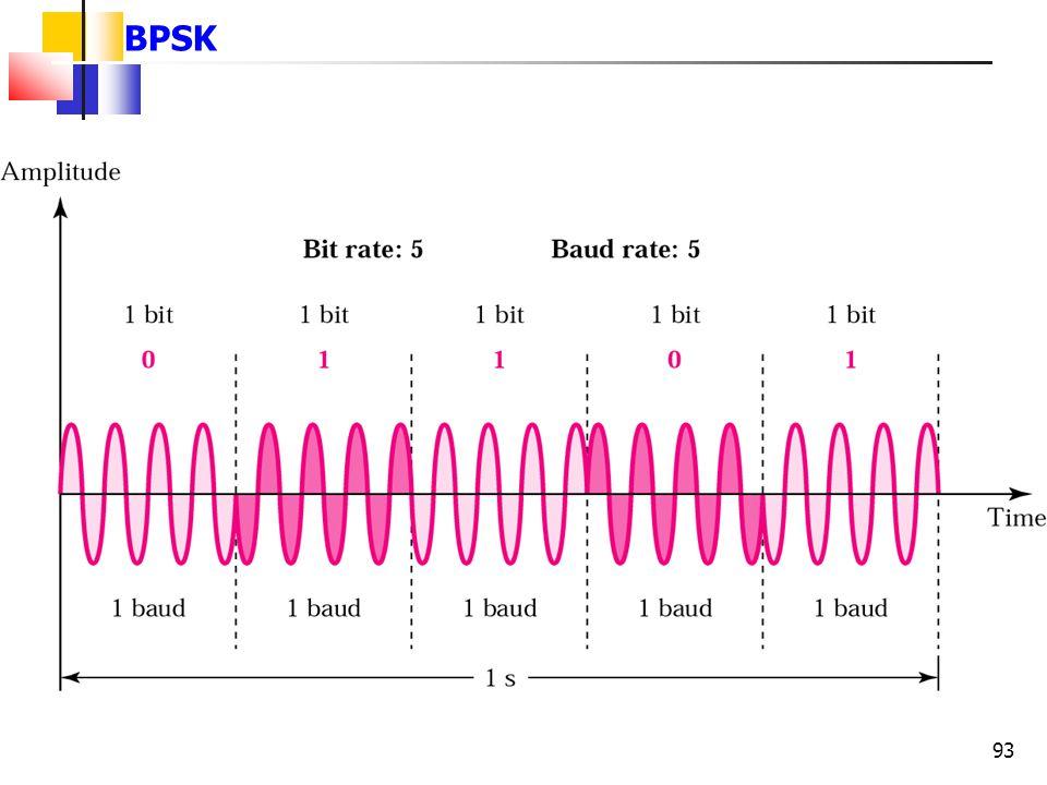 BPSK 93 93