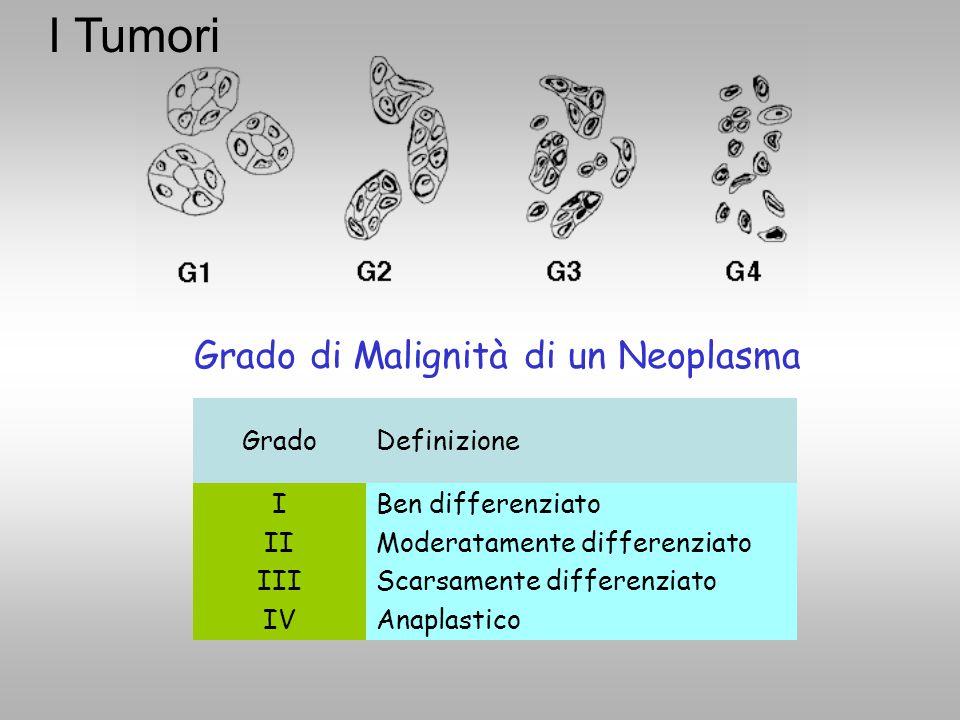 Grado di Malignità di un Neoplasma