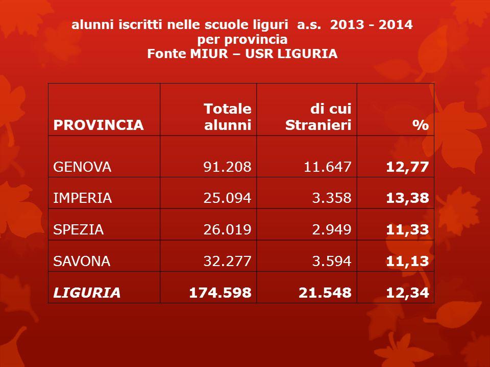 alunni iscritti nelle scuole liguri a.s. 2013 - 2014