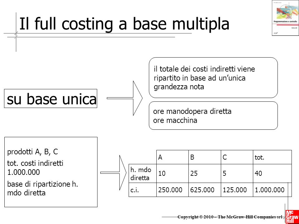 Il full costing a base multipla