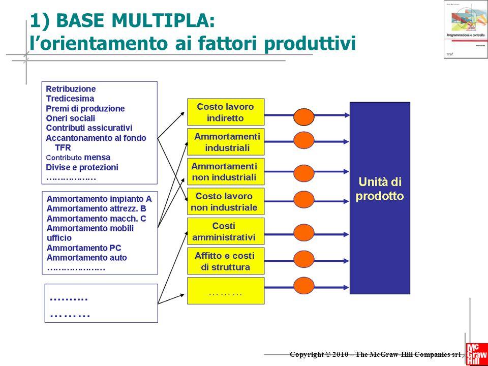 1) BASE MULTIPLA: l'orientamento ai fattori produttivi
