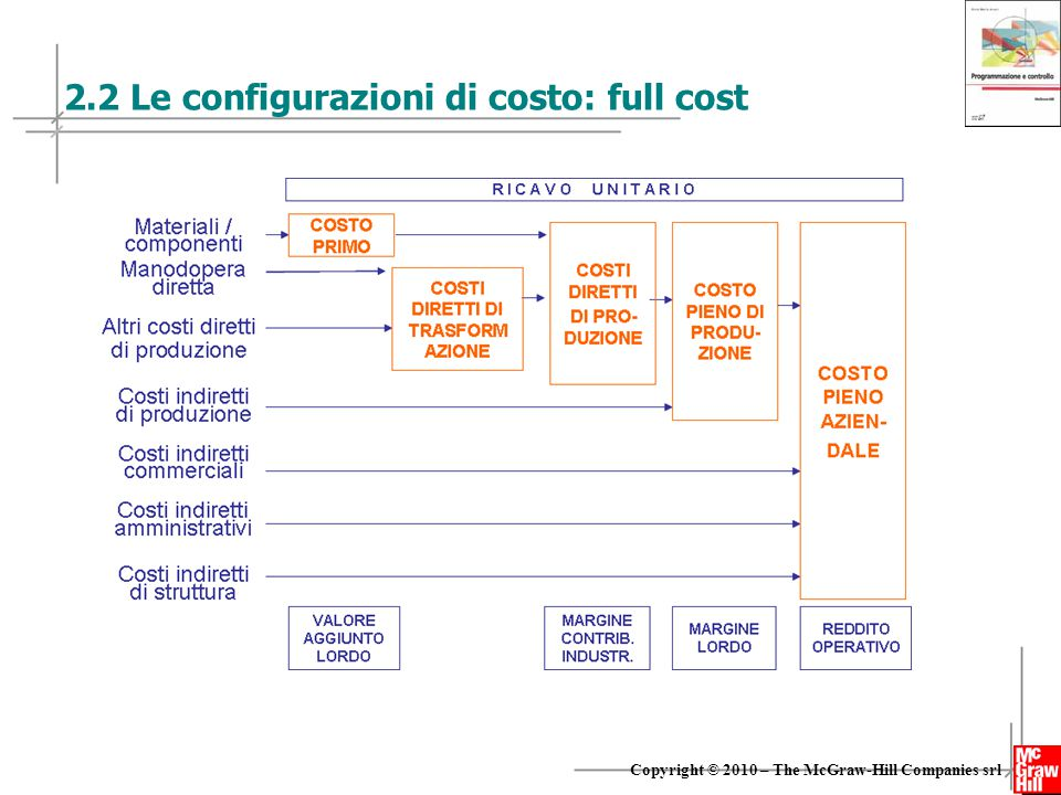 2.2 Le configurazioni di costo: full cost