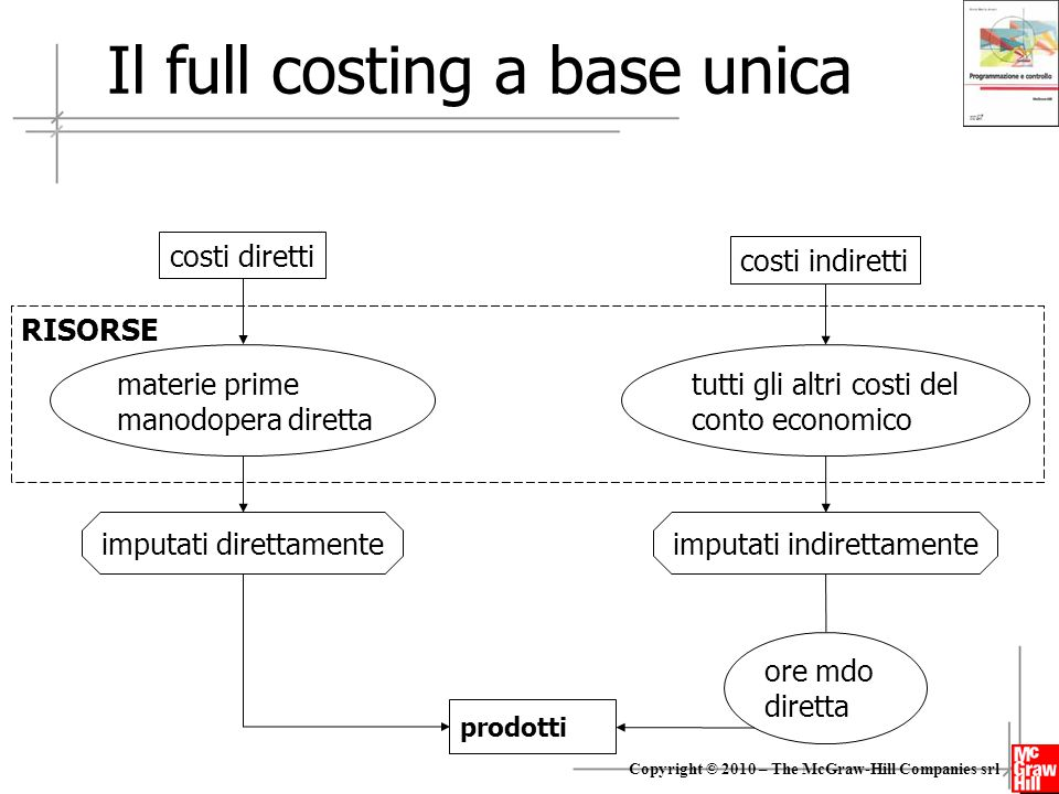Il full costing a base unica