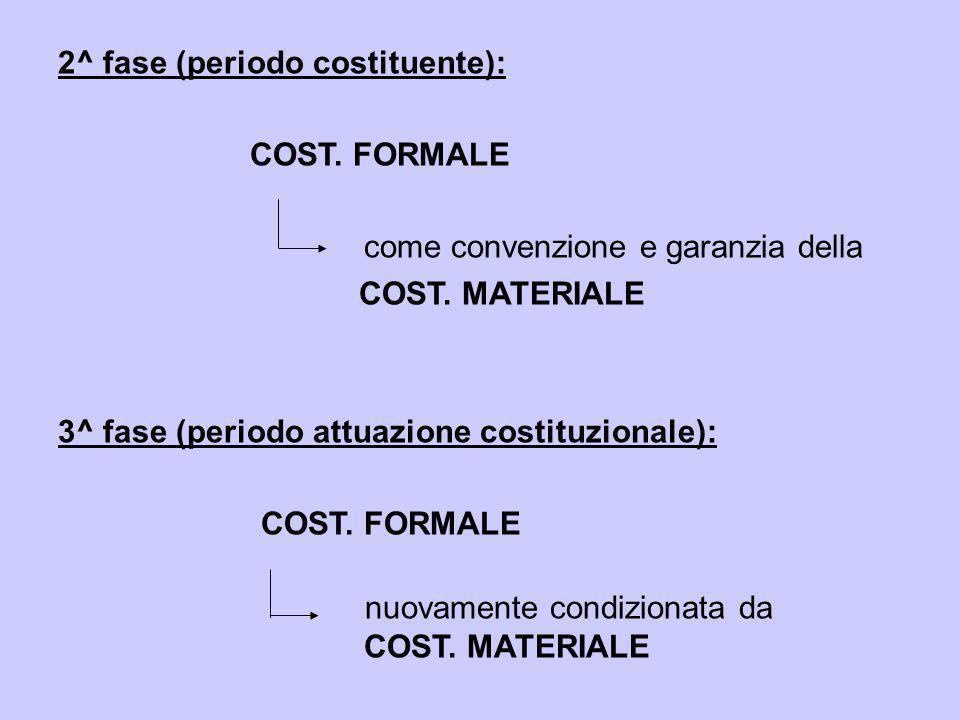2^ fase (periodo costituente): COST