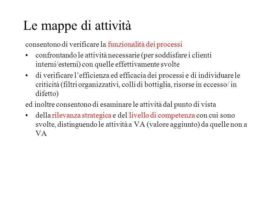 Le mappe di attività consentono di verificare la funzionalità dei processi.