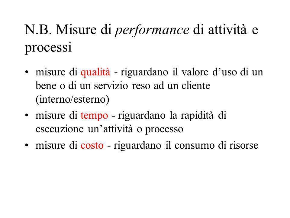 N.B. Misure di performance di attività e processi