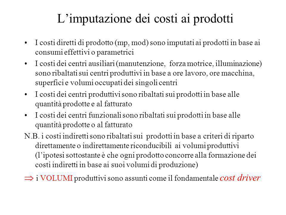L'imputazione dei costi ai prodotti