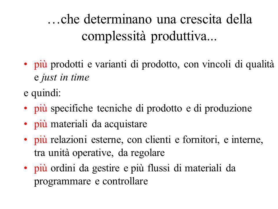 …che determinano una crescita della complessità produttiva...