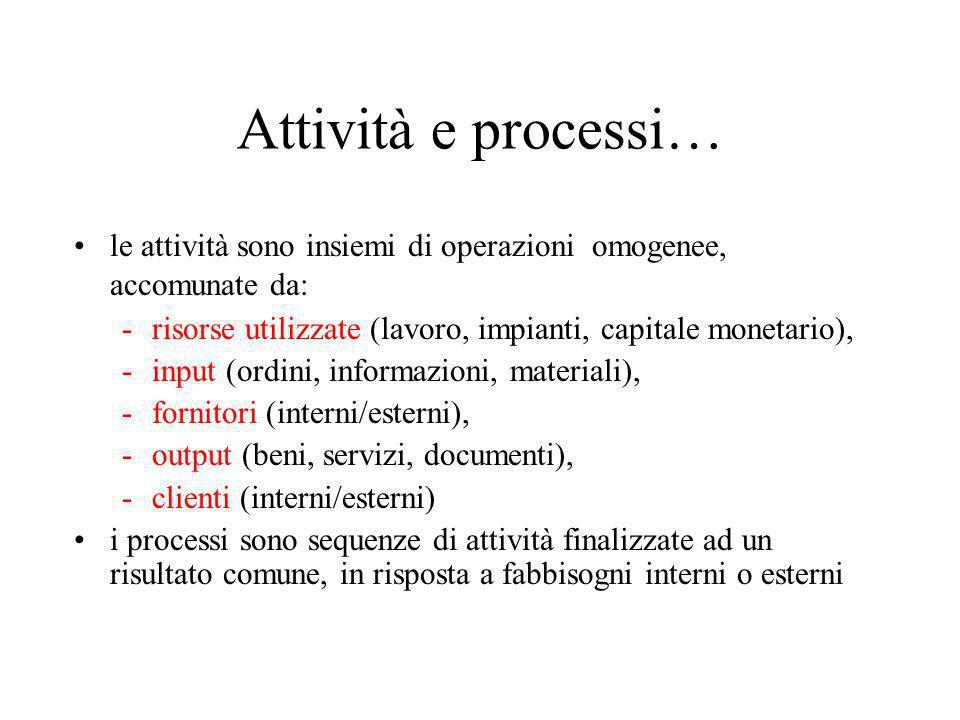 Attività e processi… le attività sono insiemi di operazioni omogenee, accomunate da: risorse utilizzate (lavoro, impianti, capitale monetario),