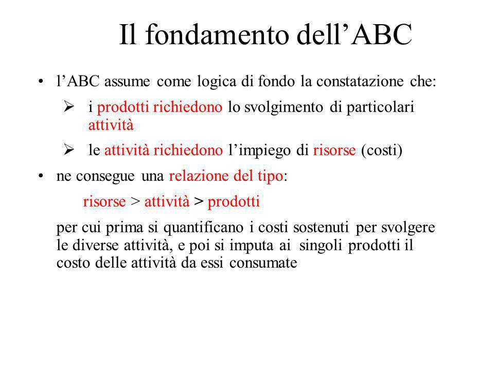 Il fondamento dell'ABC