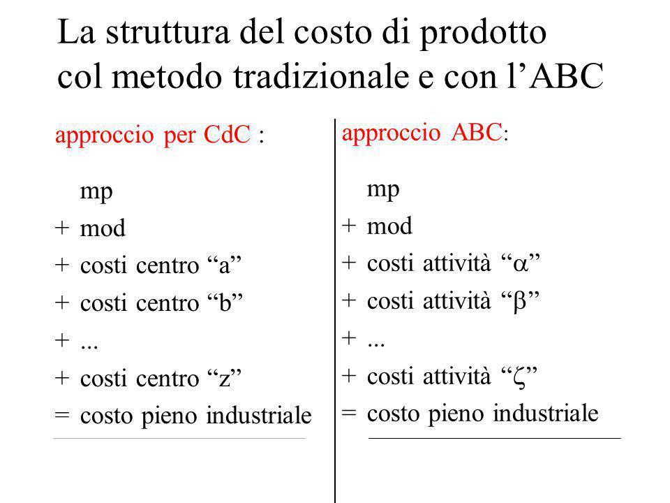 La struttura del costo di prodotto col metodo tradizionale e con l'ABC