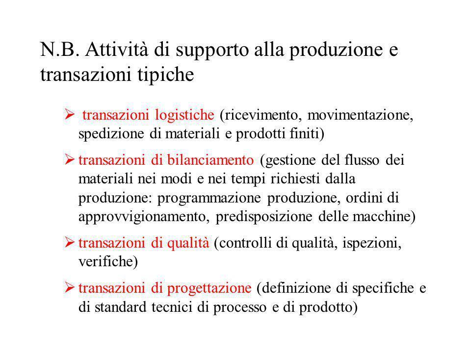 N.B. Attività di supporto alla produzione e transazioni tipiche