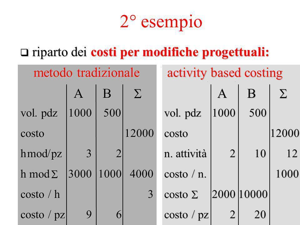 2° esempio riparto dei costi per modifiche progettuali: