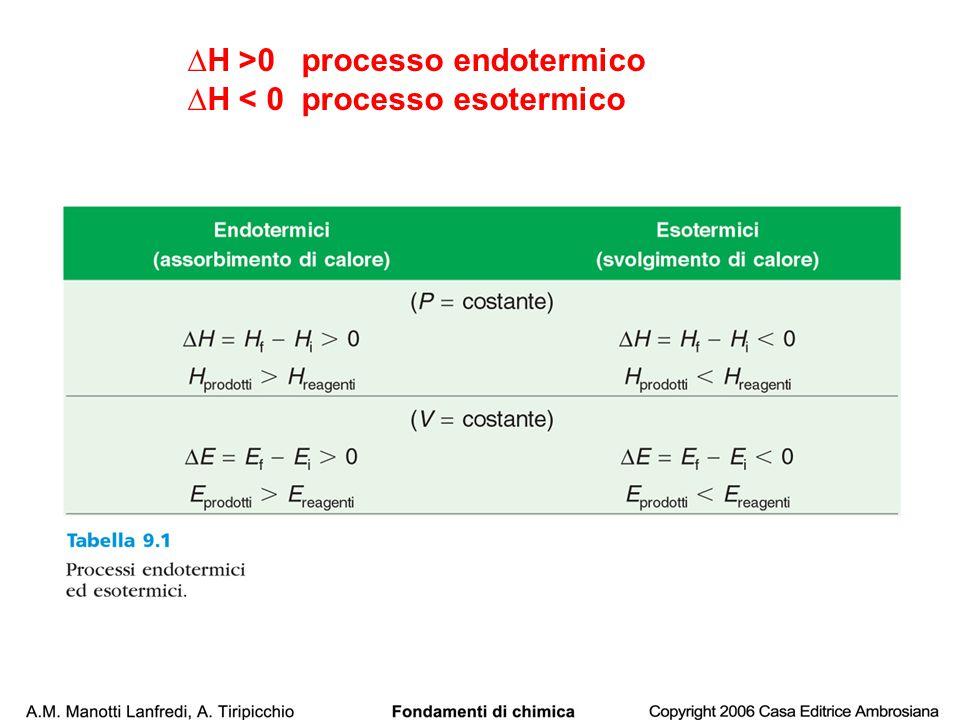 ∆H >0 processo endotermico